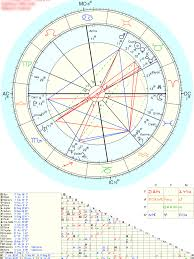Twin Flame Synastry Chart Lindaland