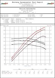 bmw chassis codes chart active autowerke see the dyno graph
