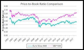 Spy Stock Quote 47 Wonderful Europe Historically Cheap To US Seeking Alpha