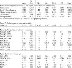 Descriptive Statistics This Table Reports Descriptive