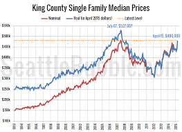 King County Median Home Price Chart Median Price May Pass Inflation Adjusted Peak This Year