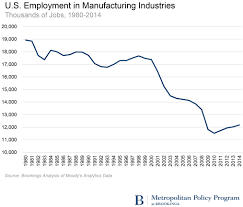 voter anger explained in one chart brookings institution mm and sk on voter anger manufacturing employment decline1