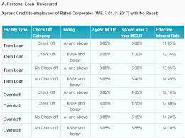Sbi Xpress Credit Personal Loan Term Loan Overdraft