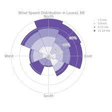 Polar Area Chart Make Charts Chart Dashboards