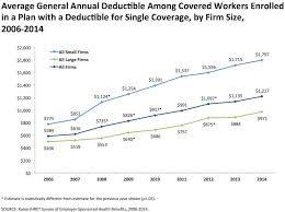 employee health insurance costs barely increased this year huffpost
