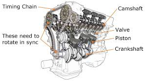 Timing Is Critical Timing Chains And Timing Belts Still