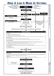 Law Making Flow Chart Parliament Of Victoria Flow Chart