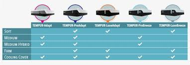 Tempurpedic Firmness Chart Tempurpedic Mattress Reviews Reason To Buy Not Buy 2019