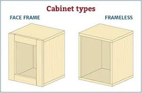 Types of cabinet hinges External Cabinet There Are Two Basic Types Of Cabinets with Corresponding Hinges Rockler Choosing The Right Cabinet Hinge For Your Project