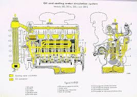 Coolant Flow Chart 3l Engine Oil Flow And Coolant Flow Chart Mb Brooklyn