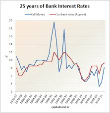 Sbi Fd Plan Chart Chart Of The Day Bank Fd Rates From 1976 Capitalmind