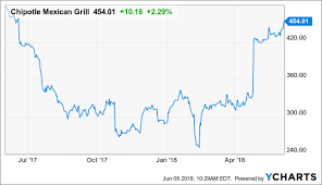 Cmg Stock Chart Chipotle Turnaround Is Fully Priced In Chipotle Mexican