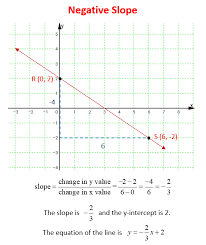 for example consider the two points r 0 2 and s 6 2 on the line what would be the slope of the line what would be the equation of the line