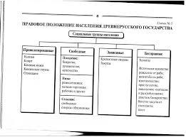 Правовое положение государственных гражданских служащих курсовая  5 jpg