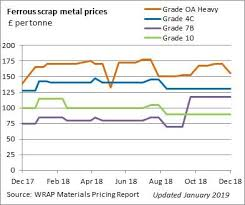 Current Scrap Metal Prices Chart Ferrous Scrap Metal Prices Wrap Northern Ireland