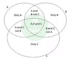 Venn Diagram Math Formula Formulas For Venn Diagram Venn Diagram Formulas Prepinsta