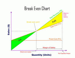Image Result For Simple Breakeven Analysis Chart Chart