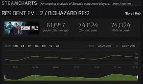 Resident Evil 2 Remakes Steam Peak Player Count Surpasses