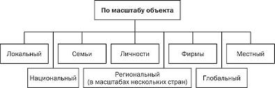 Классификация кризисов фирмы Зарубежная практика антикризисного  Классификация кризисов фирмы