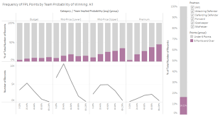 Fpl Analysis What Five Seasons Of Data Modelling Have