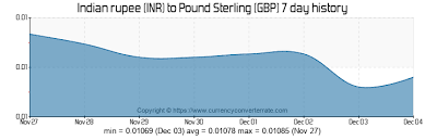Rupee To Pound Chart 100 Inr To Gbp Convert 100 Indian Rupee To Pound Sterling
