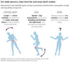 Scientists have discovered the exact dance movements that catch a woman's  eye | Dance movement, What women want, Science