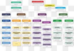 Walgreens Org Chart Hotchkiss Insurance Business Customer Service Company