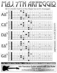 Major 7th Chord Guitar Arpeggio Chart Scale Based Patterns