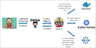 Helm Charts For Kubernetes E2e Pipeline Integrating Docker Kubernetes And Helm Using