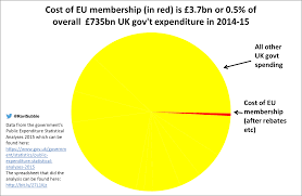 Uk Spending Pie Chart Pac Man Pie Chart Of Uks Spend On The Eu More Known Than
