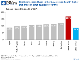 Health Insurance Comparison Chart Canada How Does The U S Healthcare System Compare To Other Countries