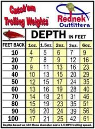 Crankbait Trolling Depth Chart 16 Bright Snap Weights Trolling Depth Chart
