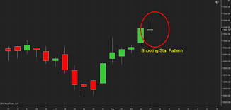 Nifty Charts And Patterns Nifty Falls After Rbi Stimulus Forms Shooting Star Pattern