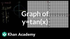 Graph Of Y Tan X Video Trigonometry Khan Academy