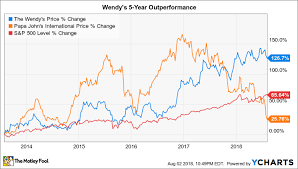 Wendy S Stock Chart Why Buying Papa Johns Would Be A Mistake For Wendys The