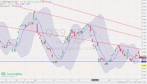 Trading Ideas For Ocbc O39 As Of 18 Oct 2019 Loopholessg