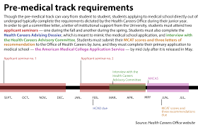 interfolio upload letter of recommendation applicants struggle with structural flaws in pre health advising system