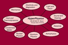 Physics Chart Paper Hyperphysics Concepts