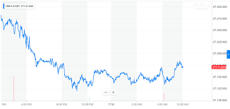 Dow Futures Plunge Because Earnings Are Even Worse Than