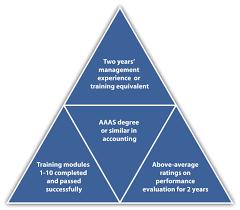 Designing A Training Program