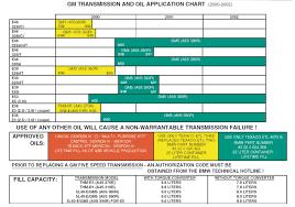 Transmission Fluid Application Chart Toyota Transmission