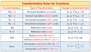 Horizontal And Vertical Graph Stretches And Compressions