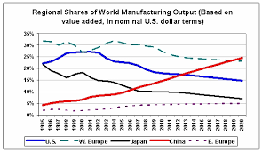 Manufacturing Output China Set To Take The Lead In Global Manufacturing