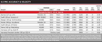 6 5 Prc Best 6 5mm Hunting Cartridge