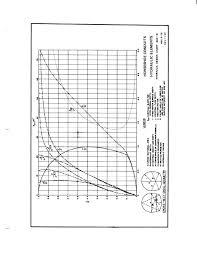 Hydraulic Elements Chart Horseshoe Conduits Hydraulic Elements Hydraulic Design Chart