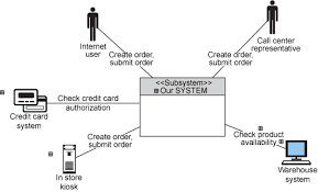 the operational context diagramhome shopping system context diagram