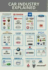 Car Manufacturers Chart Is There Anyone That Has A Chart Of What Car Manufacturers