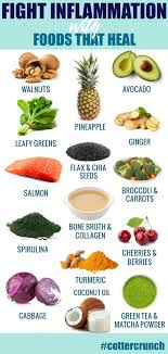 Anti Inflammatory Foods Chart Anti Inflammatory Diet Meal Plan Intro Reset Cotter Crunch
