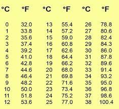 Fahrenheit To Celsius Conversion Chart Printable 52 Degrees Fahrenheit To Celsius 2020 New Car Models And Specs