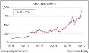 Stellar Stock Chart Stellar Stock Performance Steel Strips Wheels Ltd Chart